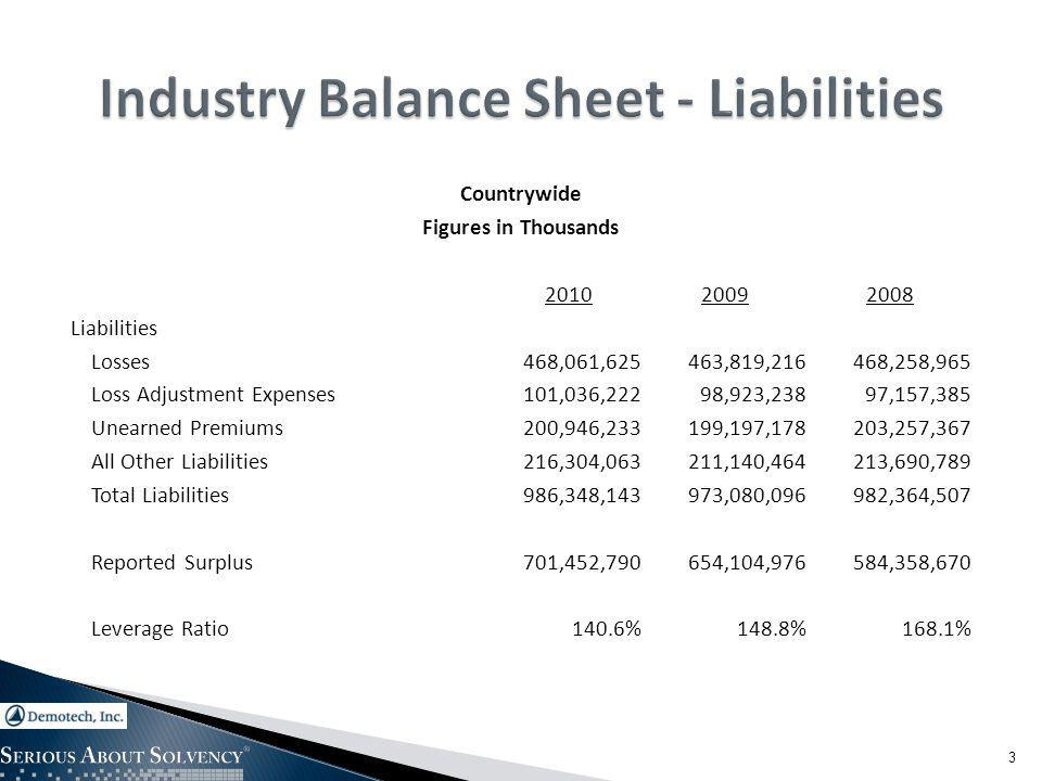 Countrywide Figures in Thousands 201020092008 Liabilities Losses468,061,625463,819,216468,258,965 Loss Adjustment Expenses101,036,22298,923,23897,157,385 Unearned Premiums200,946,233199,197,178203,257,367 All Other Liabilities216,304,063211,140,464213,690,789 Total Liabilities986,348,143973,080,096982,364,507 Reported Surplus701,452,790654,104,976584,358,670 Leverage Ratio140.6%148.8%168.1% 3