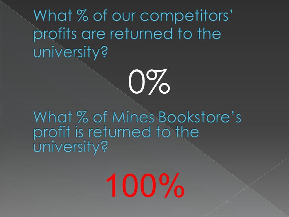 0% 100%