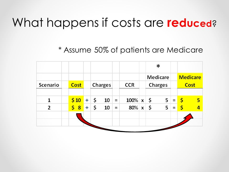 * Assume 50% of patients are Medicare What happens if costs are r e d u c e d
