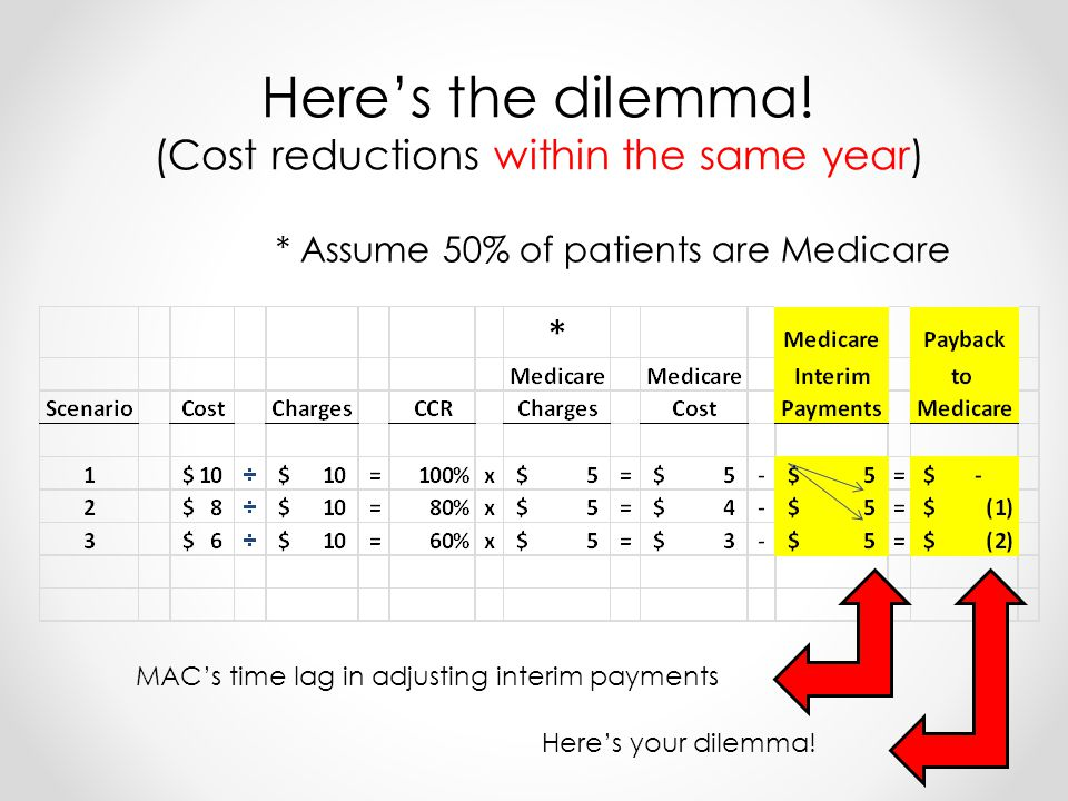 * Assume 50% of patients are Medicare Heres the dilemma.