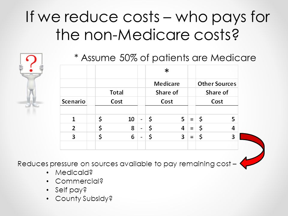 * Assume 50% of patients are Medicare If we reduce costs – who pays for the non-Medicare costs.