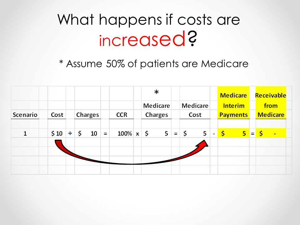 * Assume 50% of patients are Medicare What happens if costs are i n c r e a s e d
