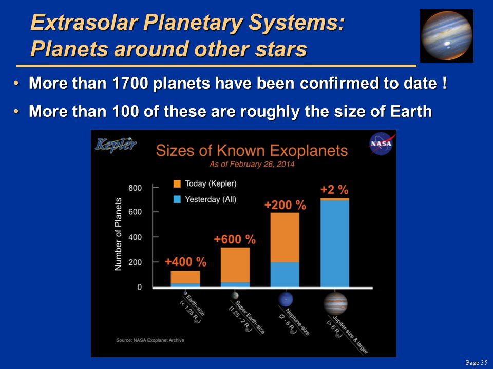 Page 35 Extrasolar Planetary Systems: Planets around other stars More than 1700 planets have been confirmed to date !More than 1700 planets have been confirmed to date .