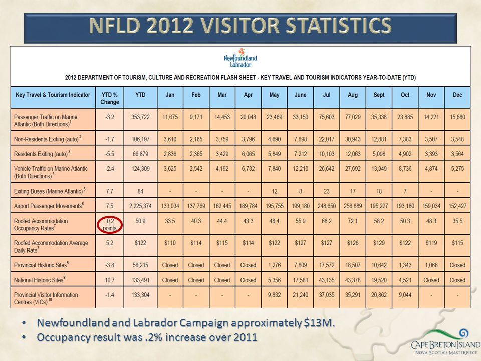 Newfoundland and Labrador Campaign approximately $13M. Newfoundland and Labrador Campaign approximately $13M. Occupancy result was.2% increase over 20
