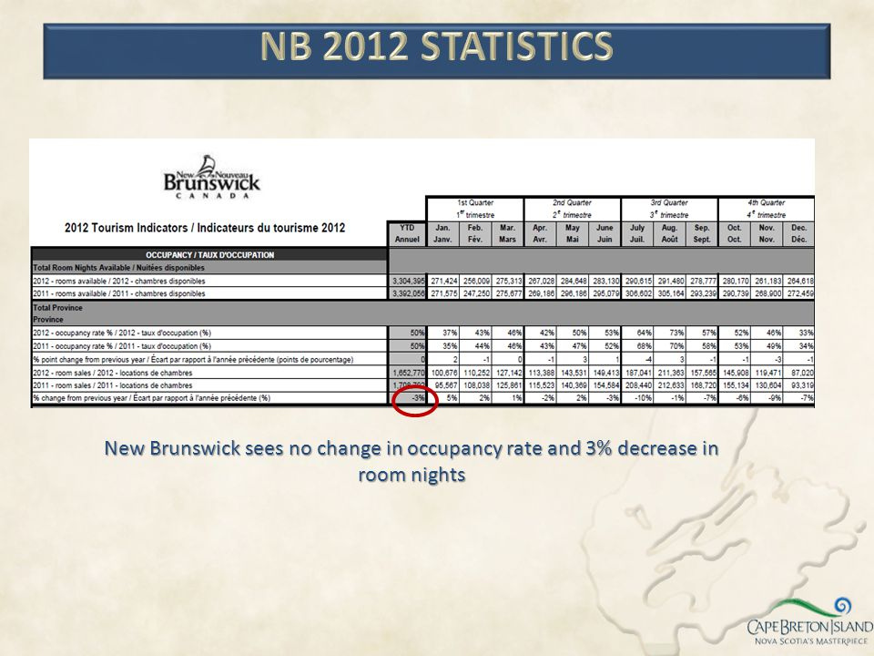 New Brunswick sees no change in occupancy rate and 3% decrease in room nights