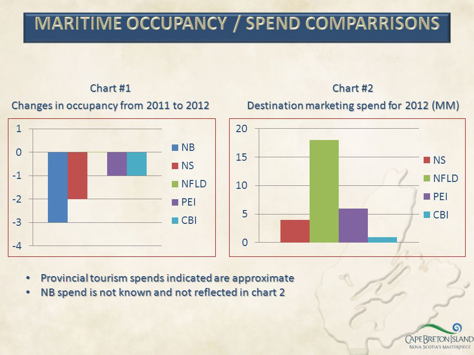 Chart #1 Changes in occupancy from 2011 to 2012 Chart #2 Destination marketing spend for 2012 (MM) Provincial tourism spends indicated are approximate