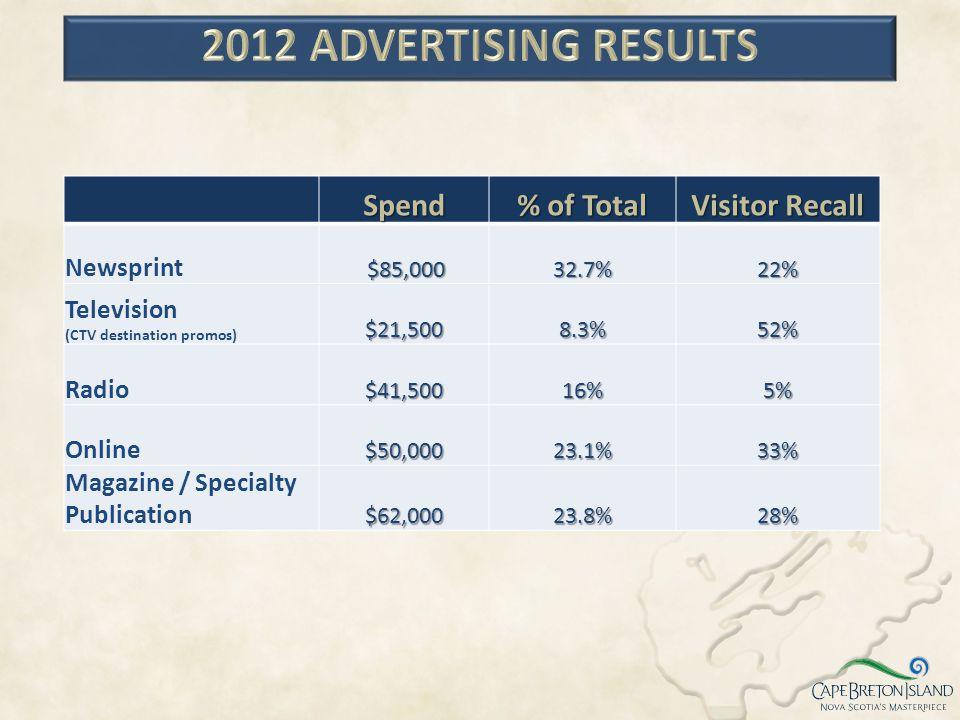 Spend % of Total Visitor Recall Newsprint $85,000 $85,00032.7%22% Television (CTV destination promos)$21,5008.3%52% Radio$41,50016%5% Online$50,00023.