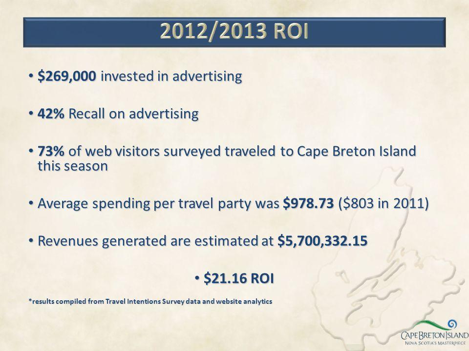 $269,000 invested in advertising $269,000 invested in advertising 42% Recall on advertising 42% Recall on advertising 73% of web visitors surveyed tra