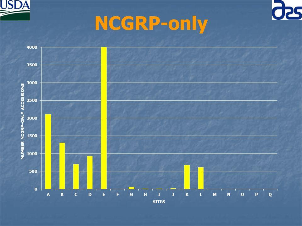 NCGRP-only