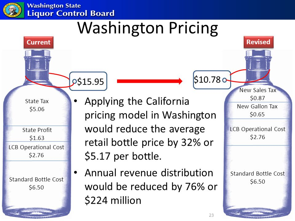 $15.95 Standard Bottle Cost $6.50 State Tax $5.06 State Profit $1.63 LCB Operational Cost $2.76 Washington Pricing Standard Bottle Cost $6.50 New Gallon Tax $0.65 New Sales Tax $0.87 LCB Operational Cost $2.76 $10.78 Applying the California pricing model in Washington would reduce the average retail bottle price by 32% or $5.17 per bottle.