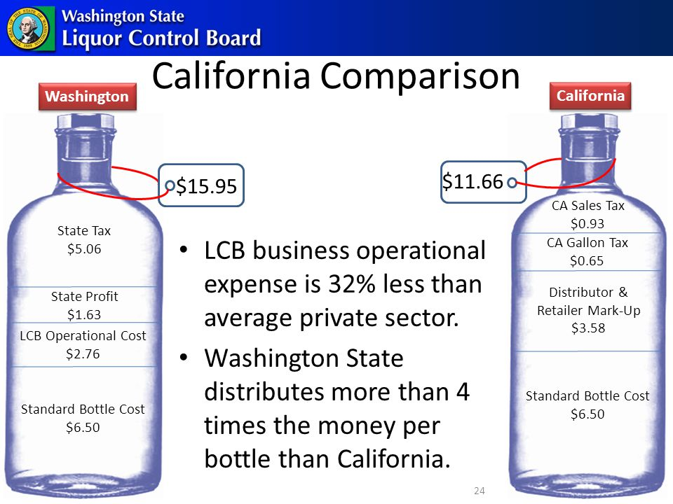 Standard Bottle Cost $6.50 CA Gallon Tax $0.65 Distributor & Retailer Mark-Up $3.58 CA Sales Tax $0.93 $11.66 LCB business operational expense is 32% less than average private sector.