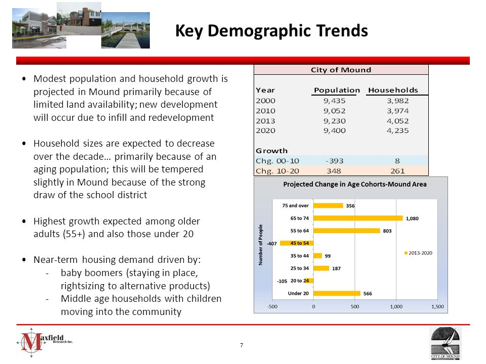 7 Key Demographic Trends Modest population and household growth is projected in Mound primarily because of limited land availability; new development