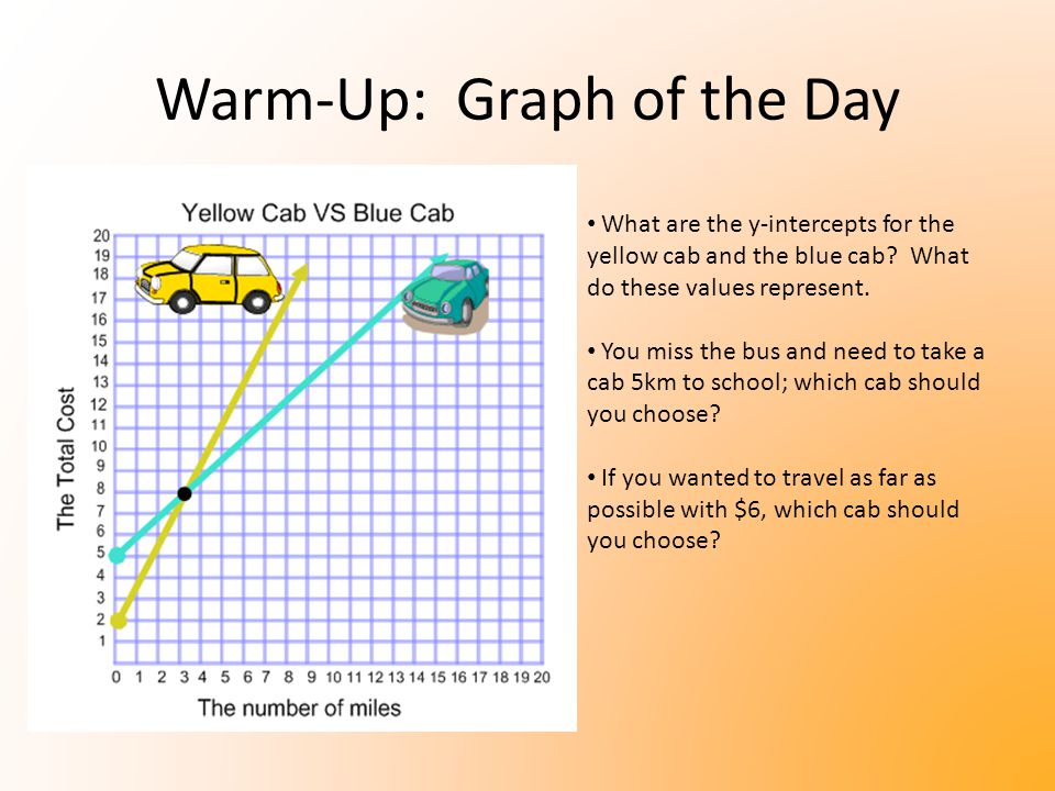 Warm-Up: Graph of the Day What are the y-intercepts for the yellow cab and the blue cab? What do these values represent. You miss the bus and need to