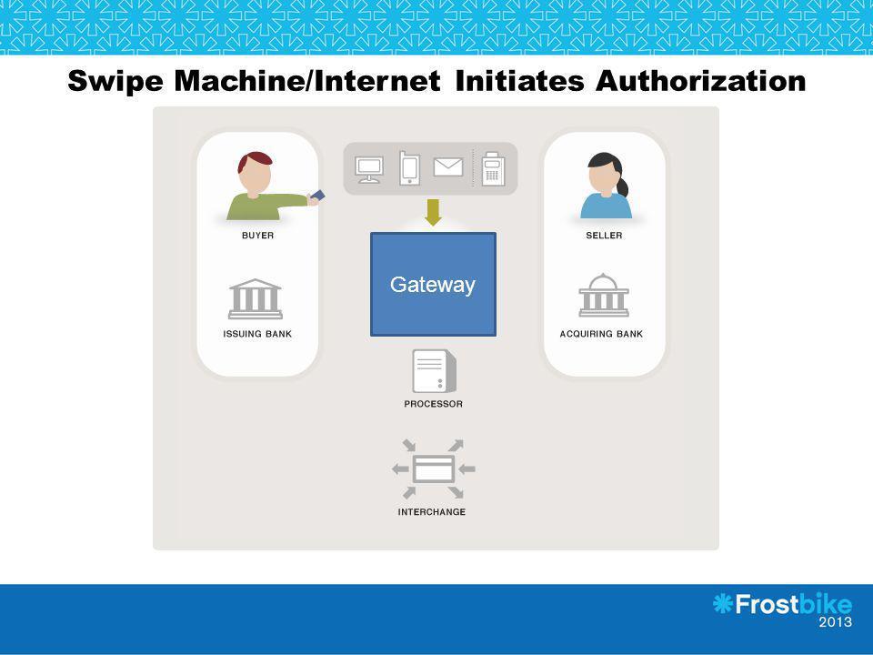 Swipe Machine/Internet Initiates Authorization Gateway