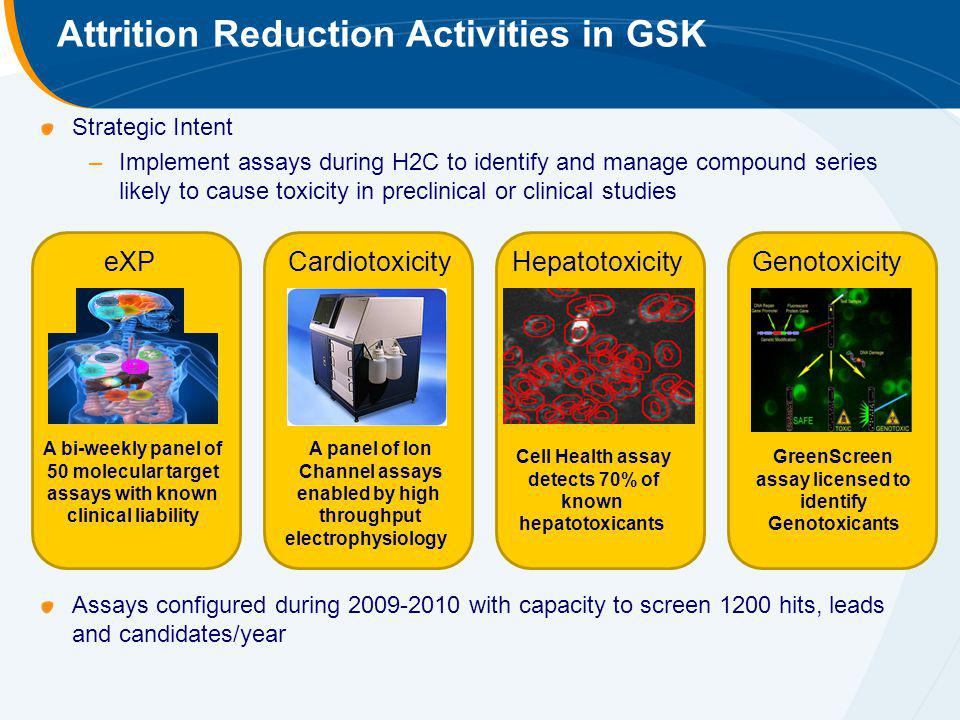 Attrition Reduction Toolkit: An annotated one-stop- shop for all attrition reduction assays at GSK