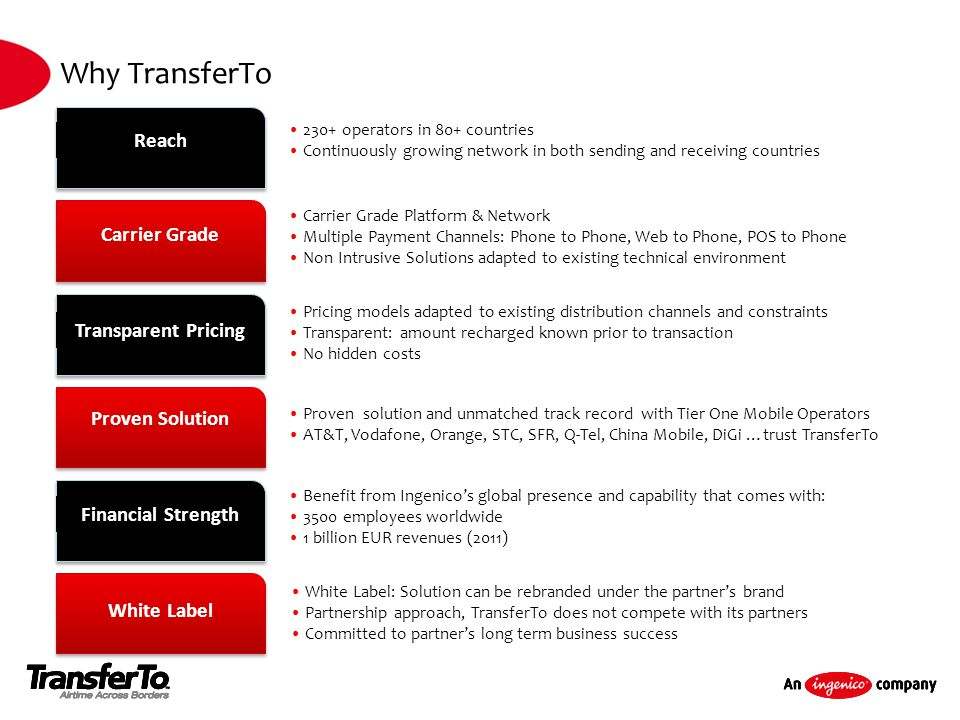 Reach 230+ operators in 80+ countries Continuously growing network in both sending and receiving countries Carrier Grade Transparent Pricing Proven So