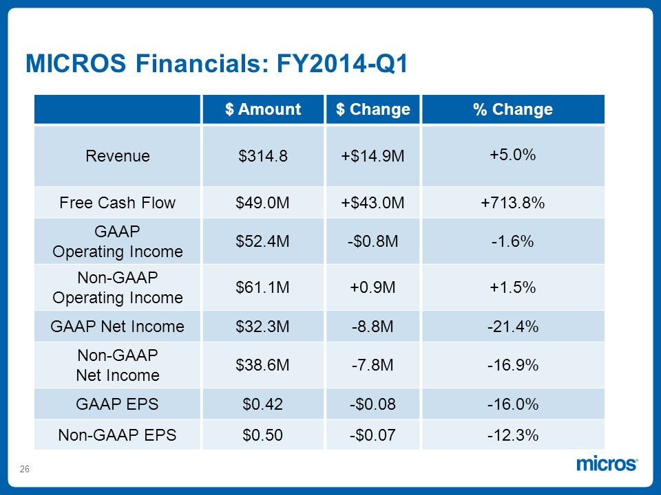 26 $ Amount$ Change% Change Revenue$314.8+$14.9M +5.0% Free Cash Flow$49.0M+$43.0M+713.8% GAAP Operating Income $52.4M-$0.8M-1.6% Non-GAAP Operating Income $61.1M+0.9M+1.5% GAAP Net Income$32.3M-8.8M-21.4% Non-GAAP Net Income $38.6M-7.8M-16.9% GAAP EPS$0.42-$0.08-16.0% Non-GAAP EPS$0.50-$0.07-12.3% MICROS Financials: FY2014-Q1