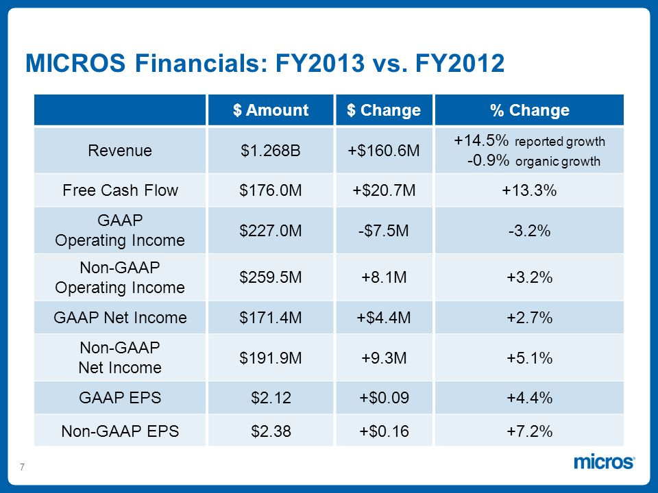 7 $ Amount$ Change% Change Revenue$1.268B+$160.6M +14.5% reported growth -0.9% organic growth Free Cash Flow$176.0M+$20.7M+13.3% GAAP Operating Income $227.0M-$7.5M-3.2% Non-GAAP Operating Income $259.5M+8.1M+3.2% GAAP Net Income$171.4M+$4.4M+2.7% Non-GAAP Net Income $191.9M+9.3M+5.1% GAAP EPS$2.12+$0.09+4.4% Non-GAAP EPS$2.38+$0.16+7.2% MICROS Financials: FY2013 vs.