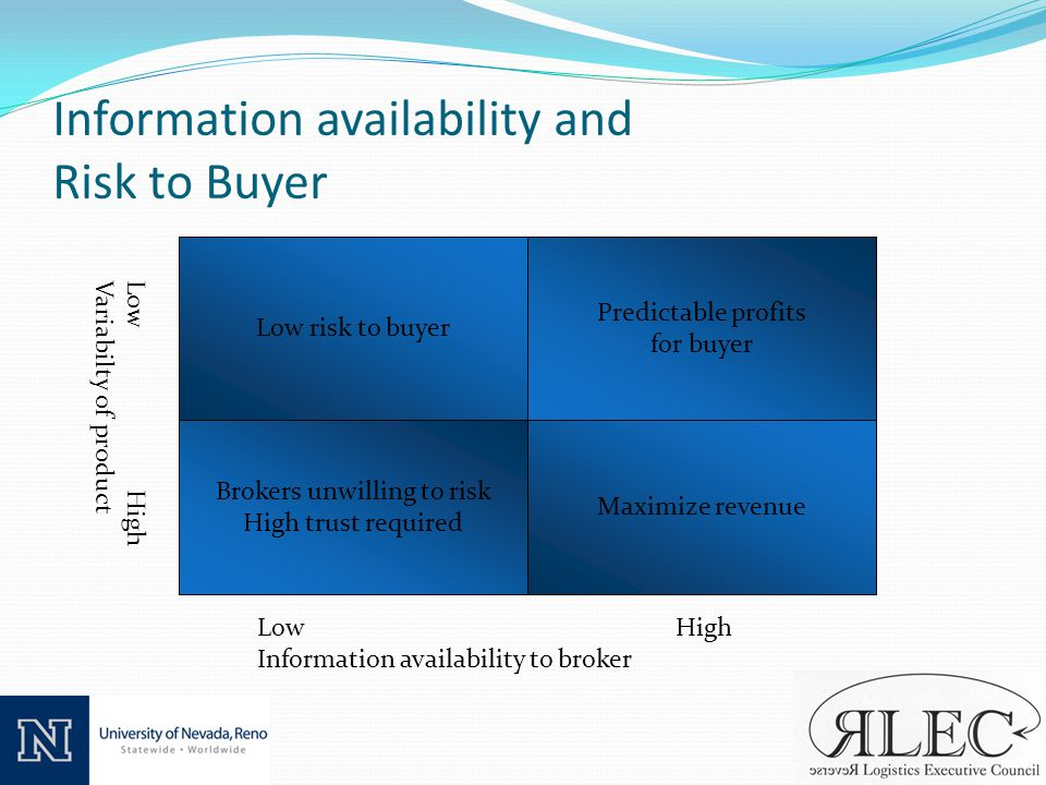 Information availability and Risk to Buyer Low risk to buyer Maximize revenue Predictable profits for buyer LowHigh Information availability to broker Low High Variabilty of product Brokers unwilling to risk High trust required