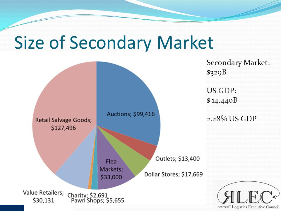 Size of Secondary Market Secondary Market: $329B US GDP: $ 14,440B 2.28% US GDP