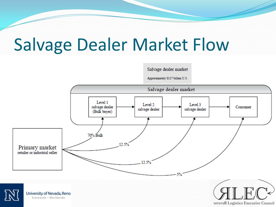 Salvage Dealer Market Flow