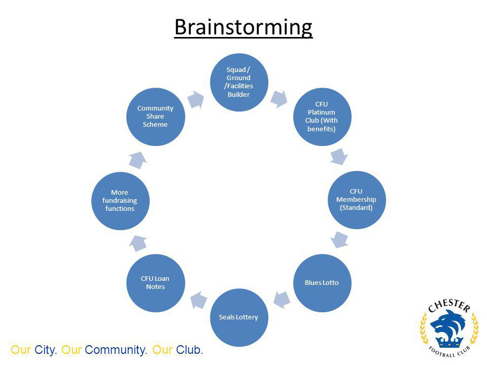 Brainstorming Squad / Ground /Facilities Builder CFU Platinum Club (With benefits) CFU Membership (Standard) Blues LottoSeals Lottery CFU Loan Notes More fundraising functions Community Share Scheme Our City.
