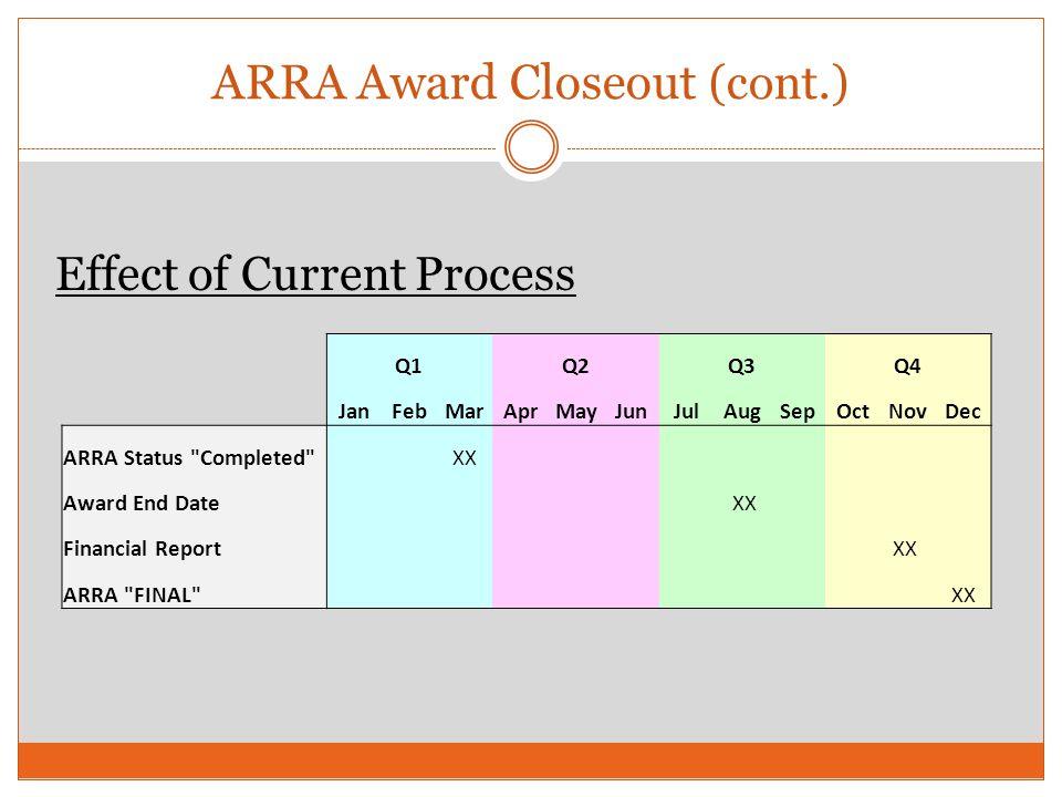 ARRA Award Closeout (cont.) Q1 Q2 Q3 Q4 JanFebMarAprMayJunJulAugSepOctNovDec ARRA Status Completed XX Award End Date XX Financial Report XX ARRA FINAL XX Effect of Current Process