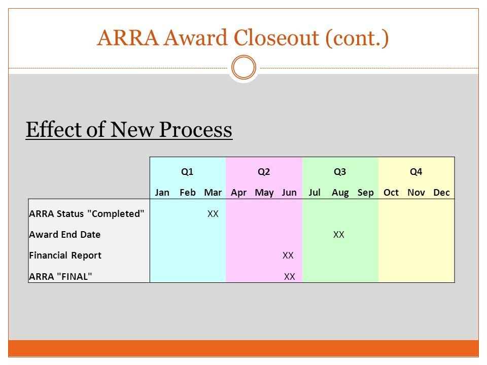 ARRA Award Closeout (cont.) Q1 Q2 Q3 Q4 JanFebMarAprMayJunJulAugSepOctNovDec ARRA Status Completed XX Award End Date XX Financial Report XX ARRA FINAL XX Effect of New Process