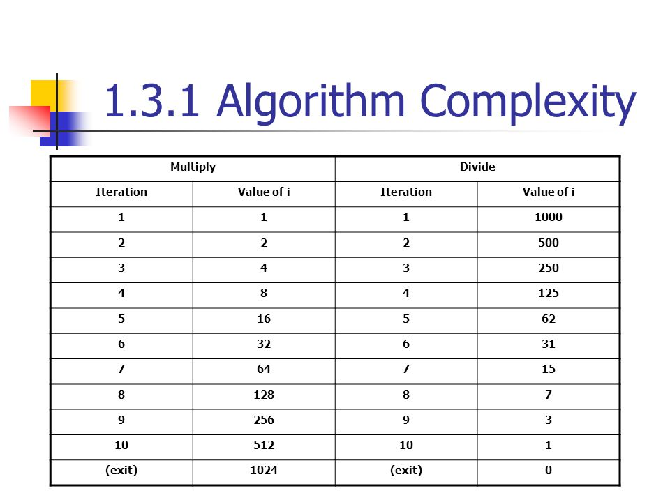 1.3.1 Algorithm Complexity MultiplyDivide IterationValue of iIterationValue of i 1111000 222500 343250 484125 516562 632631 764715 812887 925693 10512101 (exit)1024(exit)0