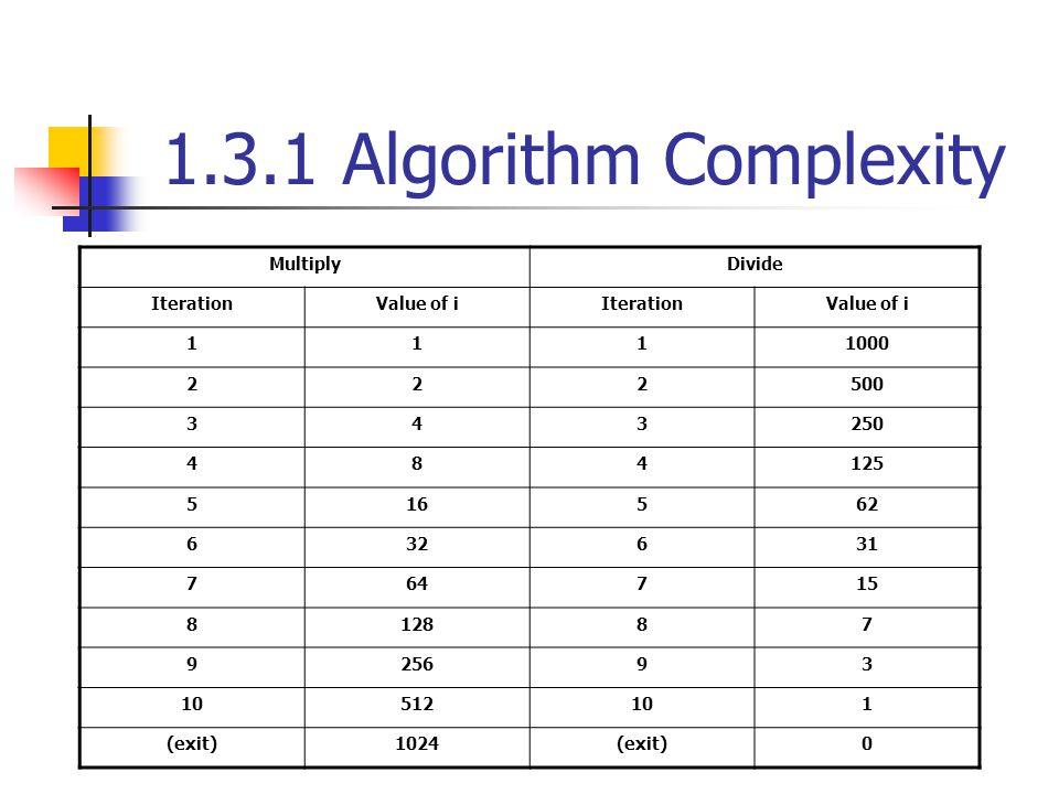 1.3.1 Algorithm Complexity MultiplyDivide IterationValue of iIterationValue of i 1111000 222500 343250 484125 516562 632631 764715 812887 925693 10512