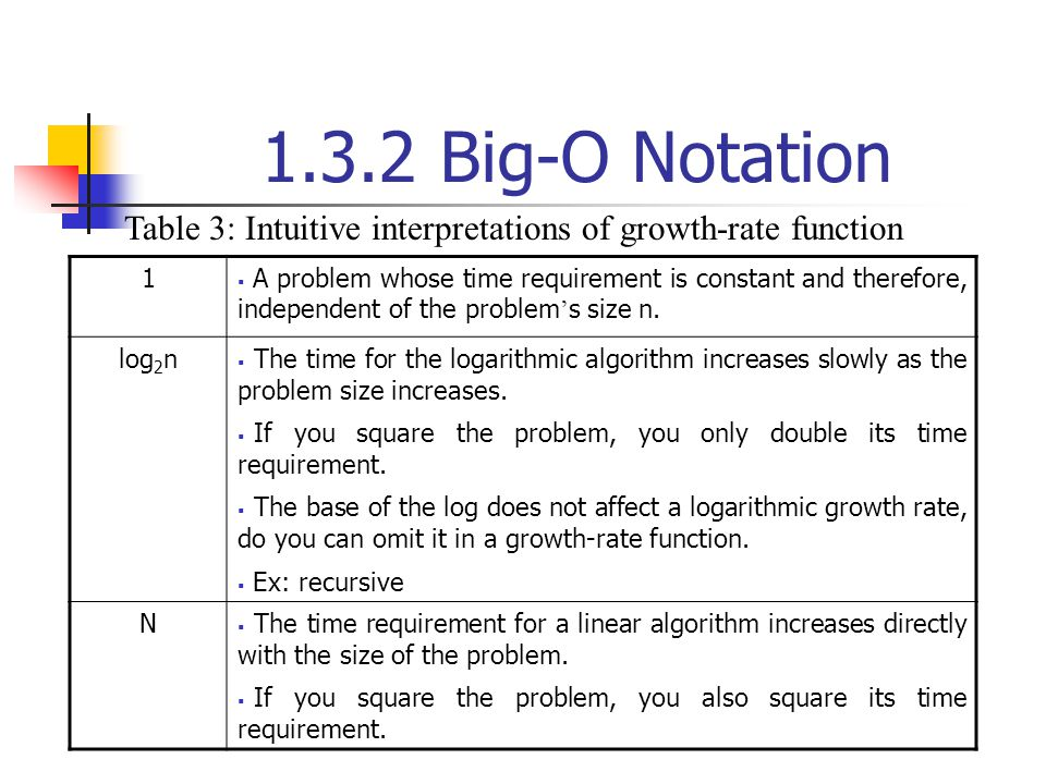 1.3.2 Big-O Notation 1 A problem whose time requirement is constant and therefore, independent of the problem s size n. log 2 n The time for the logar