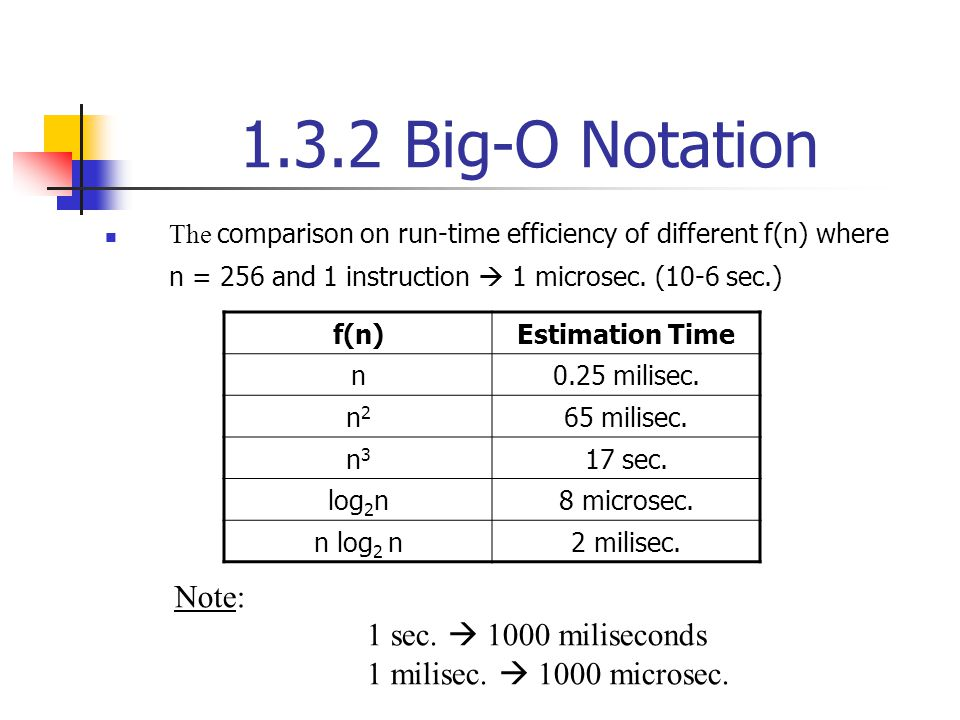 1.3.2 Big-O Notation The comparison on run-time efficiency of different f(n) where n = 256 and 1 instruction 1 microsec. (10-6 sec.) f(n)Estimation Ti