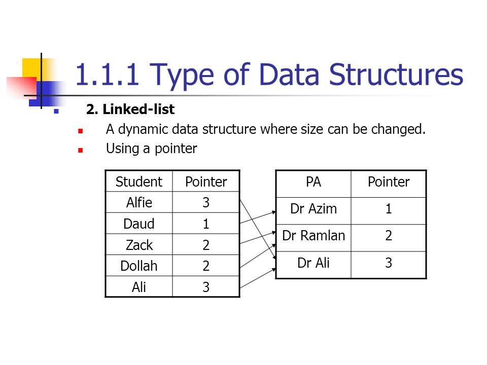 1.1.1 Type of Data Structures 2. Linked-list A dynamic data structure where size can be changed. Using a pointer StudentPointer Alfie3 Daud1 Zack2 Dol