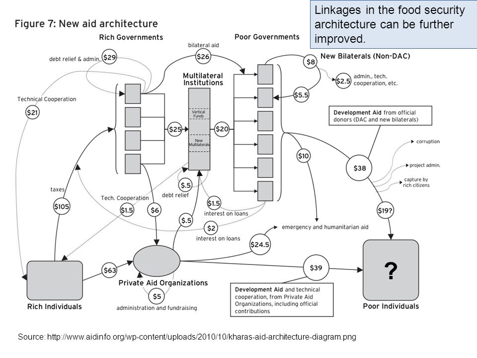 Source: http://www.aidinfo.org/wp-content/uploads/2010/10/kharas-aid-architecture-diagram.png Linkages in the food security architecture can be furthe