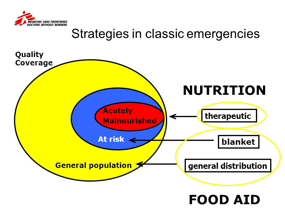 General population At risk Acutely Malnourished general distribution blanket therapeutic Strategies in classic emergencies NUTRITION FOOD AID Quality