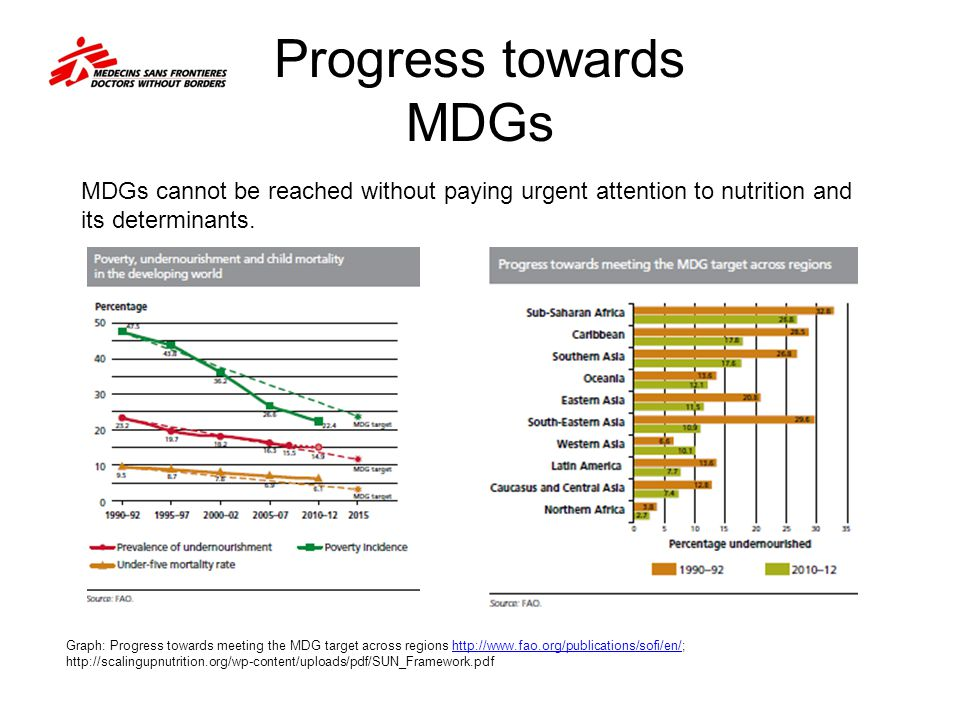 Progress towards MDGs Graph: Progress towards meeting the MDG target across regions http://www.fao.org/publications/sofi/en/; http://scalingupnutrition.org/wp-content/uploads/pdf/SUN_Framework.pdfhttp://www.fao.org/publications/sofi/en/ MDGs cannot be reached without paying urgent attention to nutrition and its determinants.