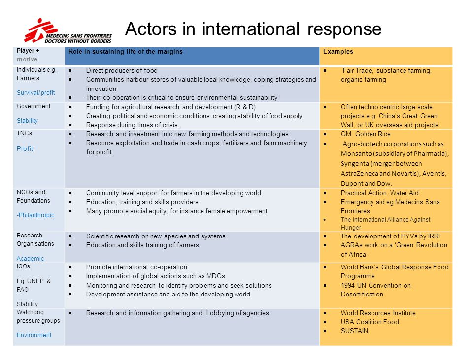Actors in international response Player + motive Role in sustaining life of the marginsExamples Individuals e.g. Farmers Survival/ profit Direct produ