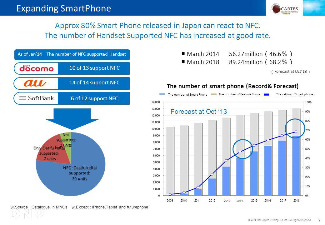 9 Expanding SmartPhone Source : Catalogue in MNOs Except : iPhone,Tablet and futurephone Approx 80% Smart Phone released in Japan can react to NFC.