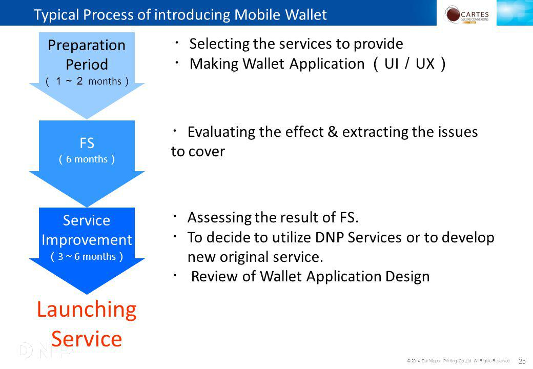 © 2014 Dai Nippon Printing Co.,Ltd. All Rights Reserved. 25 Typical Process of introducing Mobile Wallet Preparation Period months FS 6 months Service