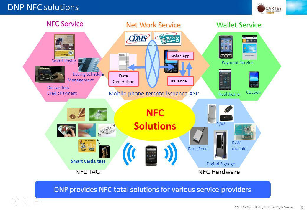 © 2014 Dai Nippon Printing Co.,Ltd. All Rights Reserved. 6 DNP NFC solutions NFC Hardware R/W Digital Signage Petit-Porta R/W module Net Work Service