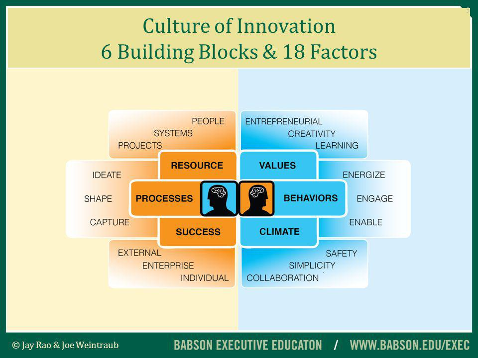 Culture of Innovation 6 Building Blocks, 18 Factors & 54 Elements © Jay Rao & Joe Weintraub