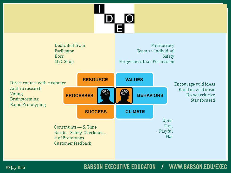 IDEOs Process: Opportunity Identification Development Capture