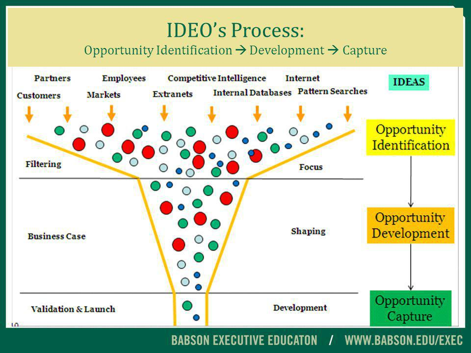 IDEOs Process: Opportunity Identification Development Capture