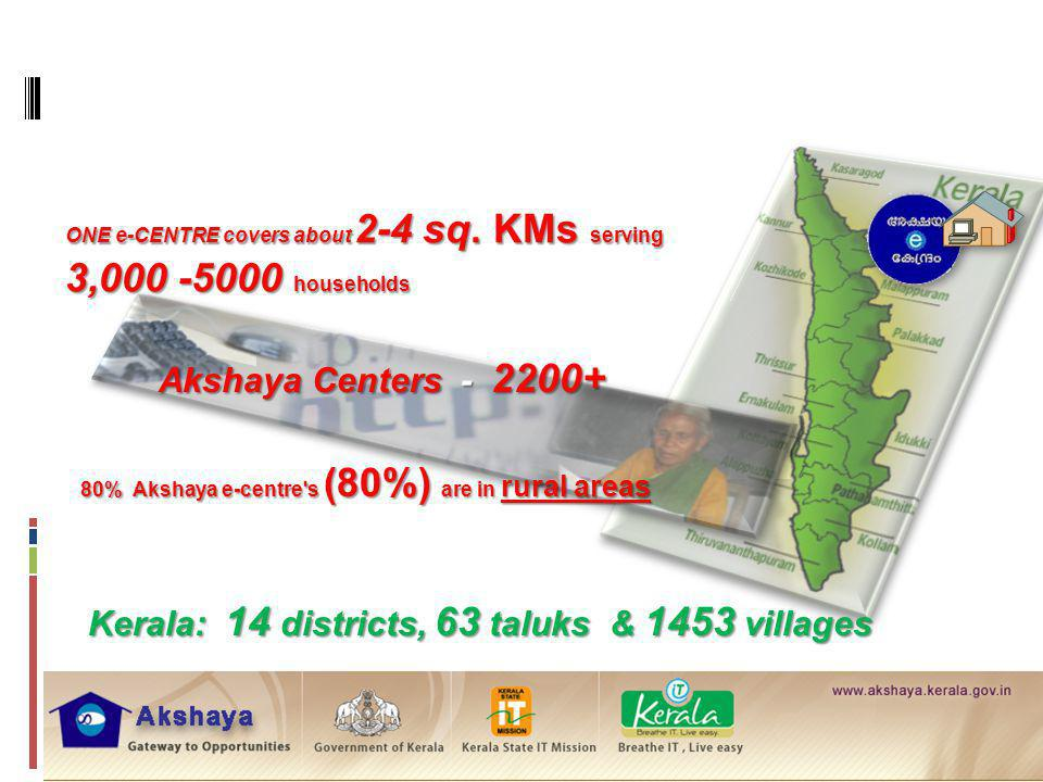 R URAL K ERALA A KSHAYA SNAPSHOT Kerala: 14 districts, 63 taluks & 1453 villages 80% Akshaya e-centre's (80%) are in rural areas Akshaya Centers - 220