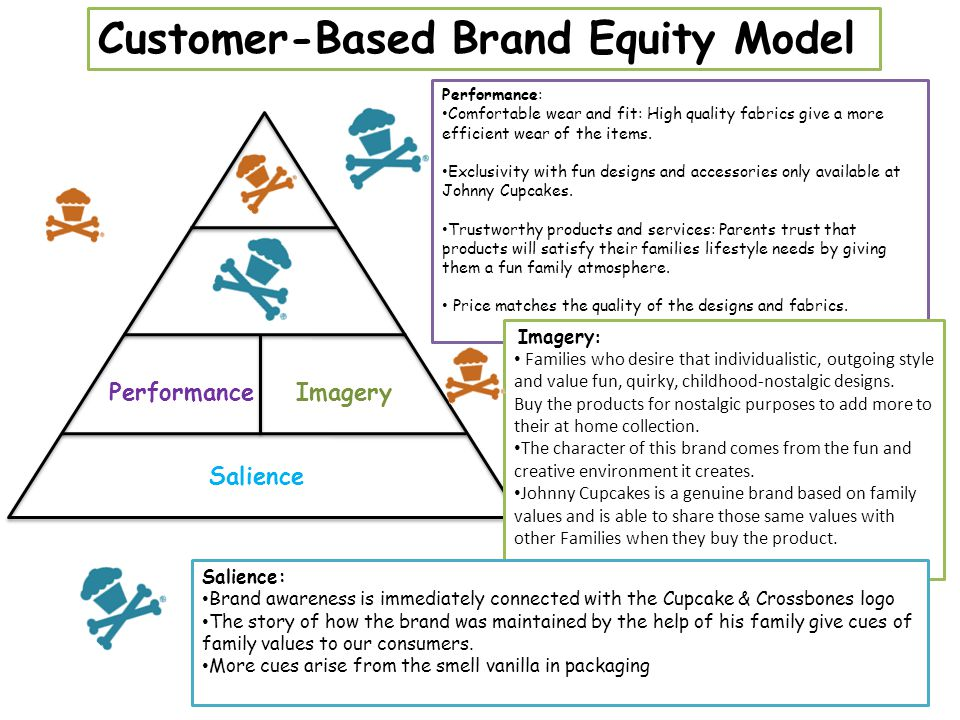 Customer-Based Brand Equity Model PerformanceImagery Salience Performance: Comfortable wear and fit: High quality fabrics give a more efficient wear of the items.