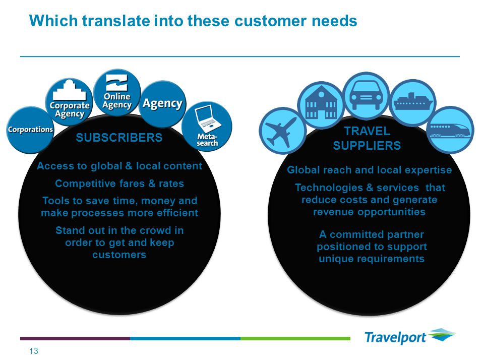 Which translate into these customer needs 13 SUBSCRIBERS TRAVEL SUPPLIERS Access to global & local content Competitive fares & rates Tools to save time, money and make processes more efficient Stand out in the crowd in order to get and keep customers Global reach and local expertise Technologies & services that reduce costs and generate revenue opportunities A committed partner positioned to support unique requirements