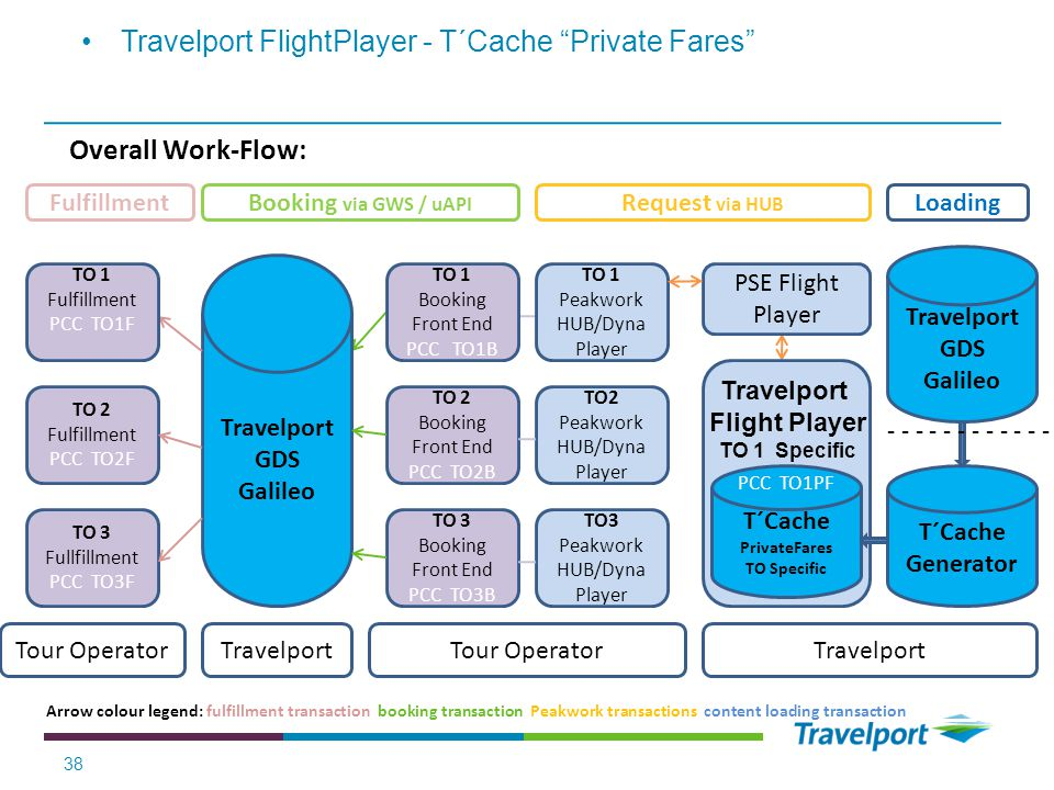 38 Travelport FlightPlayer - T´Cache Private Fares T´Cache Generator Travelport Travelport GDS Galileo Overall Work-Flow: Arrow colour legend: fulfillment transaction booking transaction Peakwork transactions content loading transaction - - - - - - - - - - - - Travelport GDS Galileo T´Cache PrivateFares TO Specific PSE Flight Player PCC TO1PF Travelport Flight Player TO 1 Specific Tour Operator TO3 Peakwork HUB/Dyna Player TO 1 Peakwork HUB/Dyna Player TO2 Peakwork HUB/Dyna Player TO 1 Booking Front End PCC TO1B TO 2 Booking Front End PCC TO2B TO 3 Booking Front End PCC TO3B TravelportTour Operator TO 1 Fulfillment PCC TO1F TO 2 Fulfillment PCC TO2F TO 3 Fullfillment PCC TO3F LoadingRequest via HUB Booking via GWS / uAPI Fulfillment
