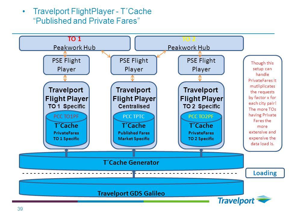 39 Travelport FlightPlayer - T´Cache Published and Private Fares T´Cache Generator - - - - - - - - - - - - - - - - - - - - - - - - - - - - Travelport