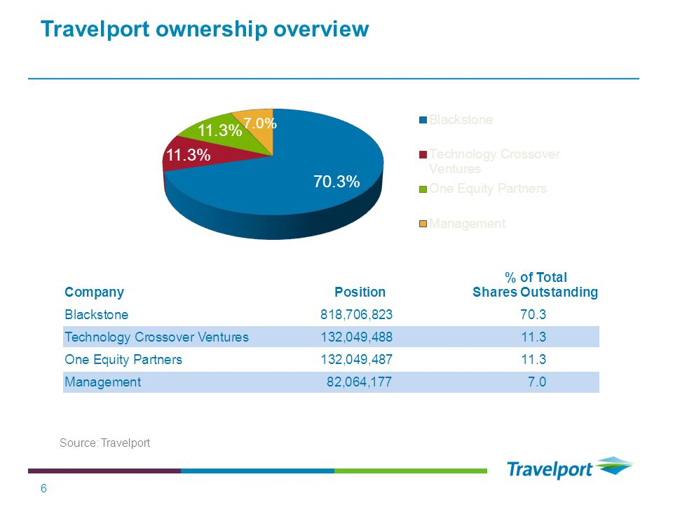 Travelport ownership overview 6 Source: Travelport % of Total CompanyPositionShares Outstanding Blackstone818,706,82370.3 Technology Crossover Venture