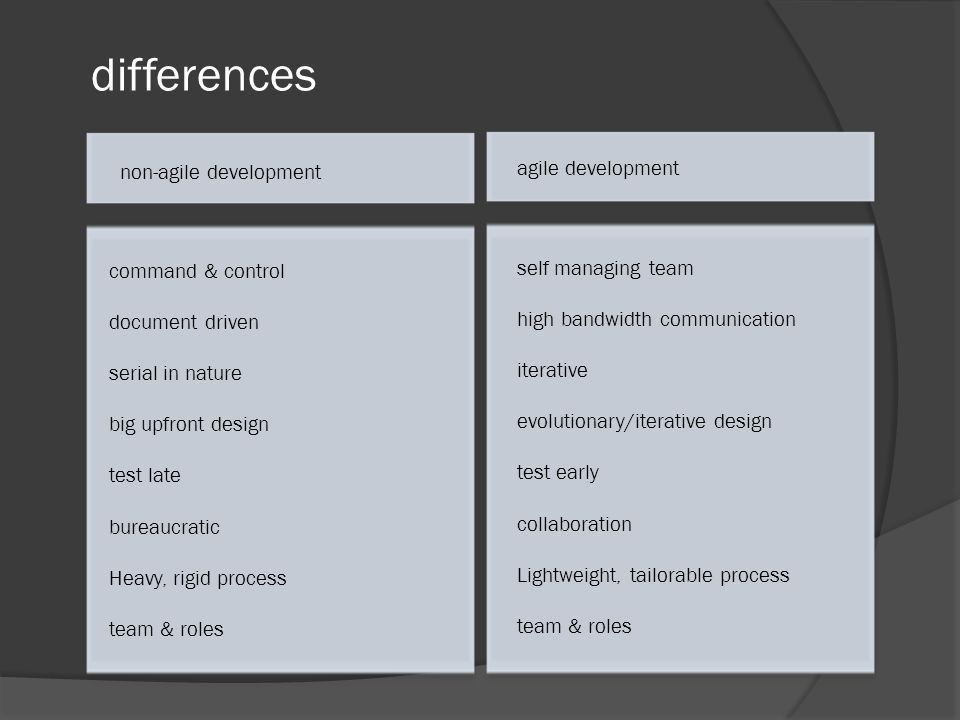 differences command & control document driven serial in nature big upfront design test late bureaucratic Heavy, rigid process team & roles self managing team high bandwidth communication iterative evolutionary/iterative design test early collaboration Lightweight, tailorable process team & roles non-agile development agile development